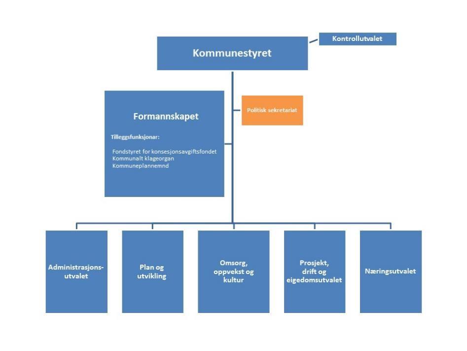 Politisk organisering Aurland kommune 1.9.2016 - kompremert.jpg