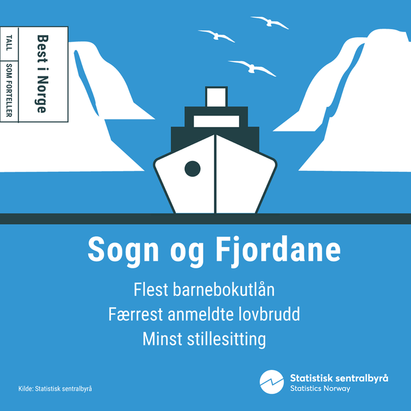 Illustrasjonsbilde SSB:Sogn og Fjordane best i Norge