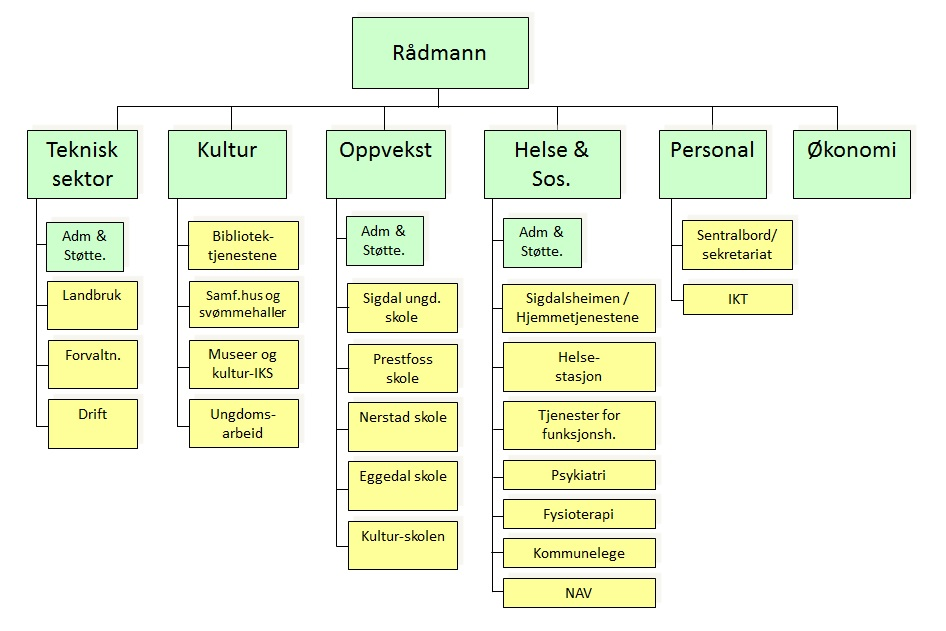 Organisasjonskart.jpg