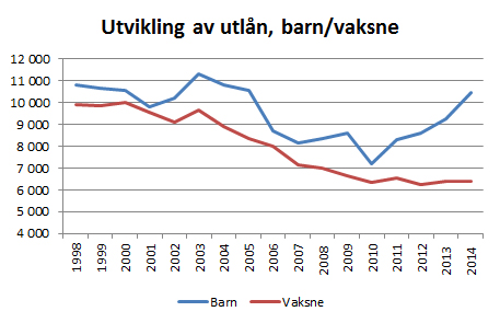 Diagram utvikling bokbåtutlån 1998-2014