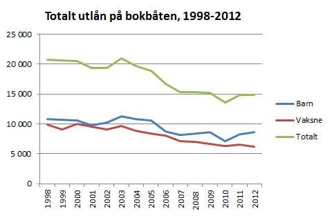 Bokbåtutlån 1998-2012