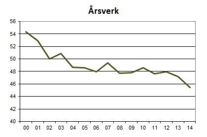 Årsverk 2014.jpg