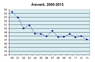 Årsverk 2013.jpg