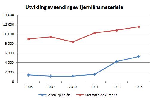 Fjernlån 2013.jpg