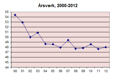 Årsverk 2012.jpg