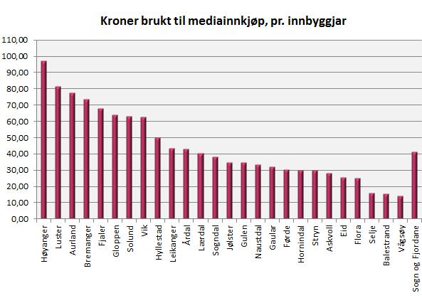 Medieinnkjøp pr innbyggjar kommune 2012.jpg
