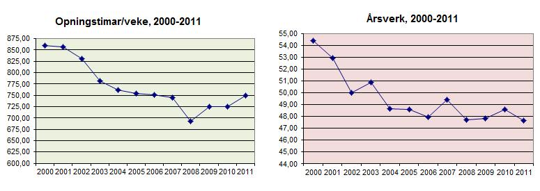 opningstimar og årsverk 2011.jpg