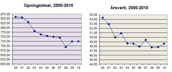 opningstimar og årsverk 2010.jpg