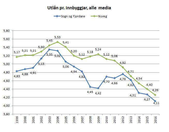 Utvikling utlån 1999-2016