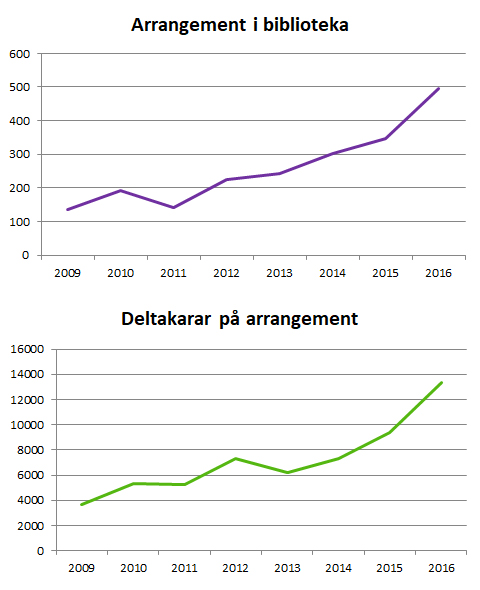 Arrangement og deltakarar 2009-2016
