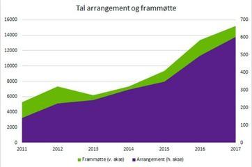 Grafisk framtstilling av tal arrangement og frammøtte i biblioteka 2017