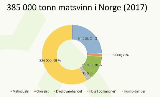 matsvinn, norge 2017.png