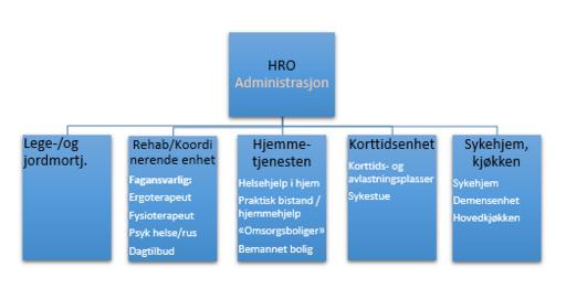 org kart HRO