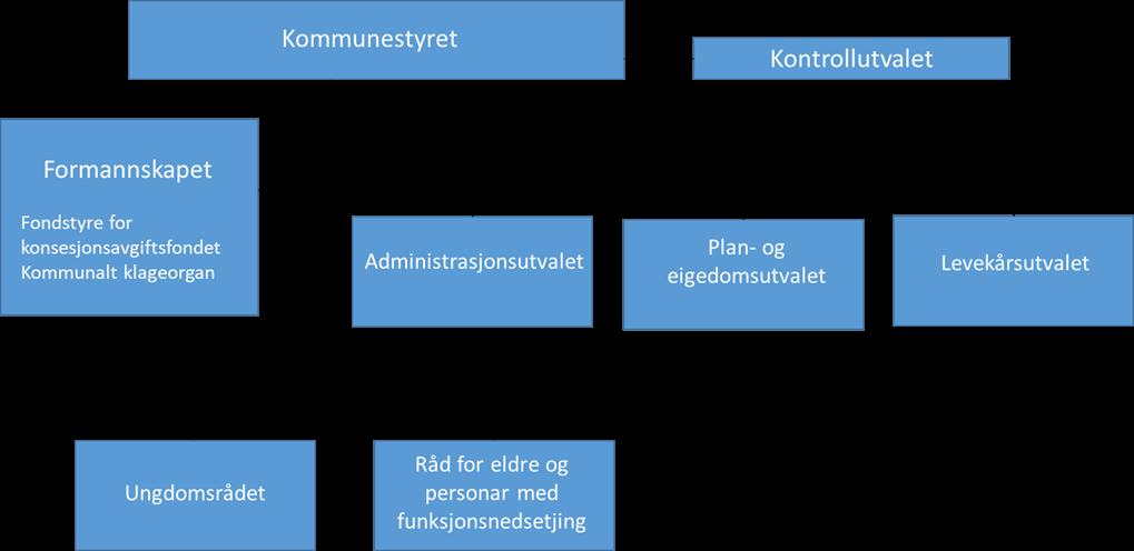 Pol. org. kart