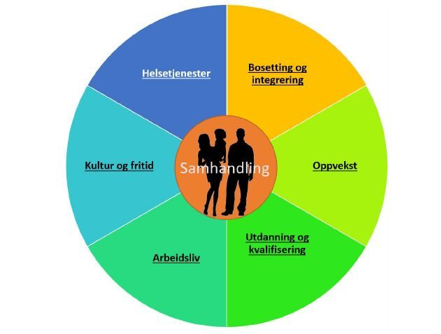 Plan for integrering