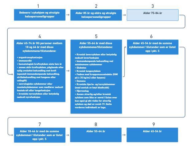 Vaksinerekkefølge 10.02.21