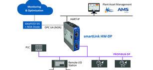 HART-IP-Grafik-3_smartLink crop