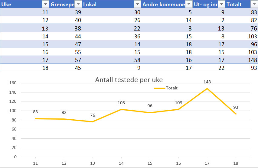 Antall testede18.png