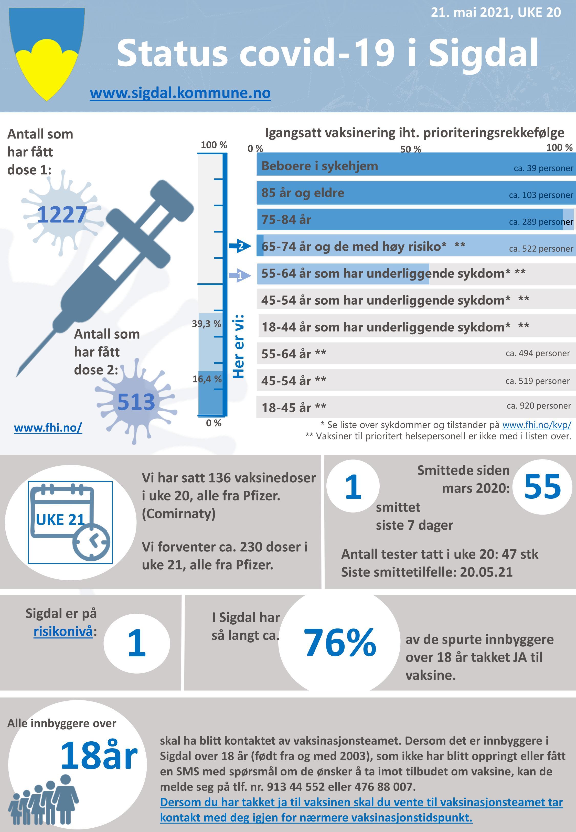 210521 Status Sigdal uke 20 vaksine og smitte_01.jpg