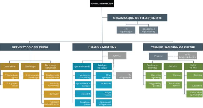 Illustrasjon som viser administrativ organisering i Ås kommune.